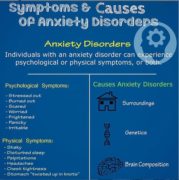 anxiety symptoms diagram