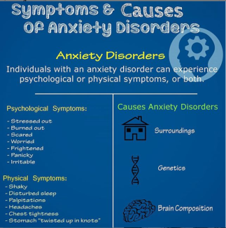 anxiety symptoms diagram