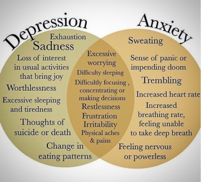 depression anxiety diagram